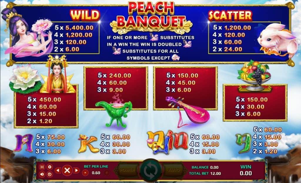 สัญลักษณ์และอัตราการจ่ายในเกมสล็อต Peach Banquet