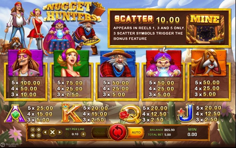 สัญลักษณ์และอัตราการจ่ายในเกมสล็อต Nugget Hunters